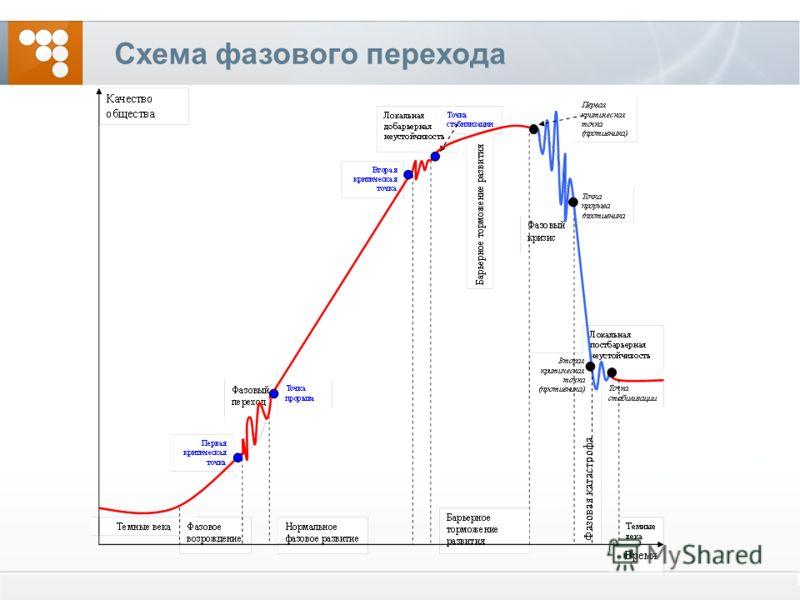 Схема фазового перехода