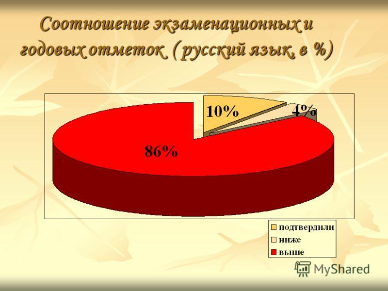 Соотношение экзаменационных и годовых отметок ( русский язык, в %)