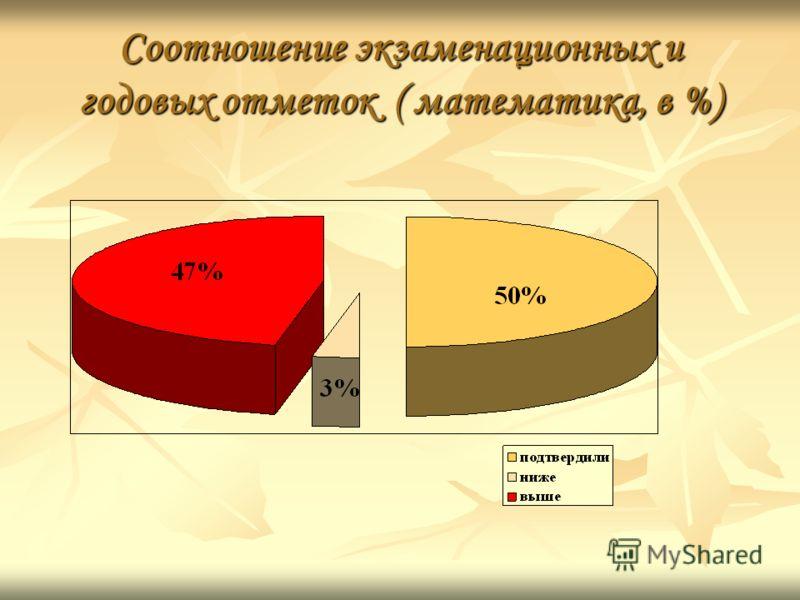 Соотношение экзаменационных и годовых отметок ( математика, в %)