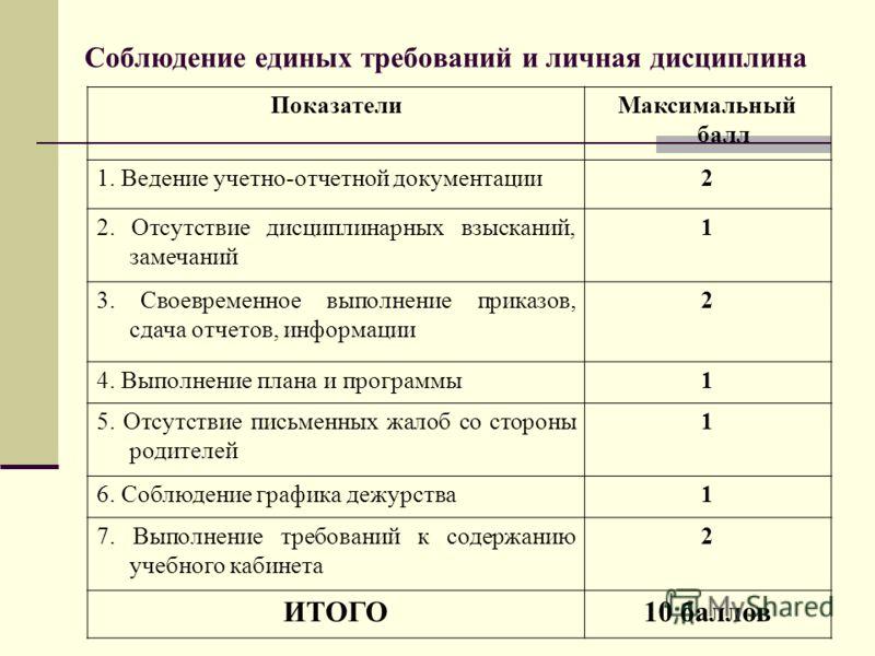 Соблюдение единых требований и личная дисциплина ПоказателиМаксимальный балл 1. Ведение учетно-отчетной документации2 2. Отсутствие дисциплинарных взысканий, замечаний 1 3. Своевременное выполнение приказов, сдача отчетов, информации 2 4. Выполнение