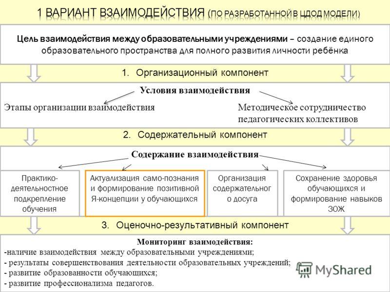 1.Организационный компонент 2.Содержательный компонент 3.Оценочно-результативный компонент Цель взаимодействия между образовательными учреждениями – создание единого образовательного пространства для полного развития личности ребёнка Условия взаимоде