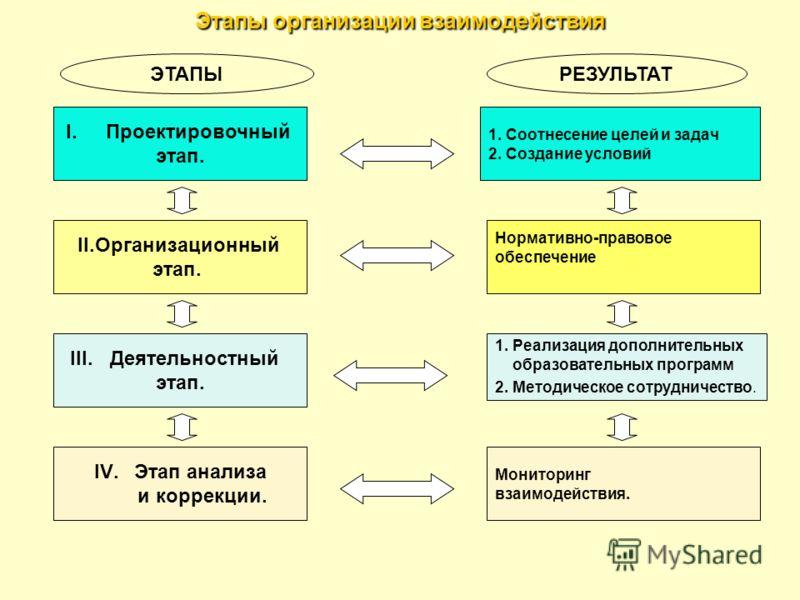 Этапы организации взаимодействия I.Проектировочный этап. II.Организационный этап. III.Деятельностный этап. IV.Этап анализа и коррекции. 1. Соотнесение целей и задач 2. Создание условий Нормативно-правовое обеспечение 1. Реализация дополнительных обра