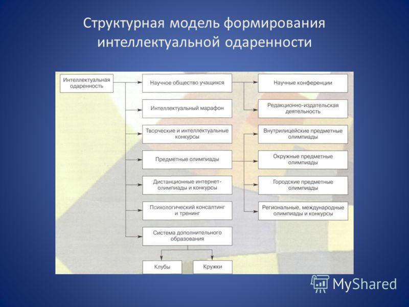 Структурная модель формирования интеллектуальной одаренности
