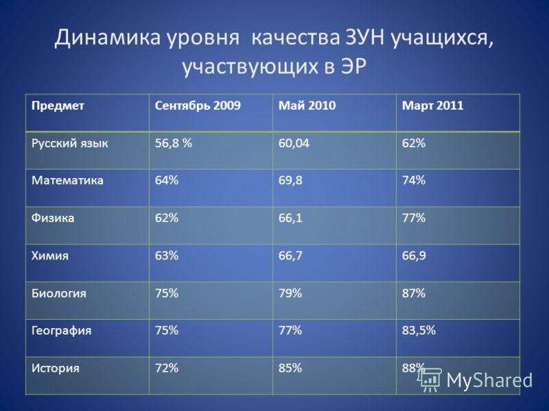 Динамика уровня качества ЗУН учащихся, участвующих в ЭР ПредметСентябрь 2009Май 2010Март 2011 Русский язык56,8 %60,0462% Математика64%69,874% Физика62%66,177% Химия63%66,766,9 Биология75%79%87% География75%77%83,5% История72%85%88%