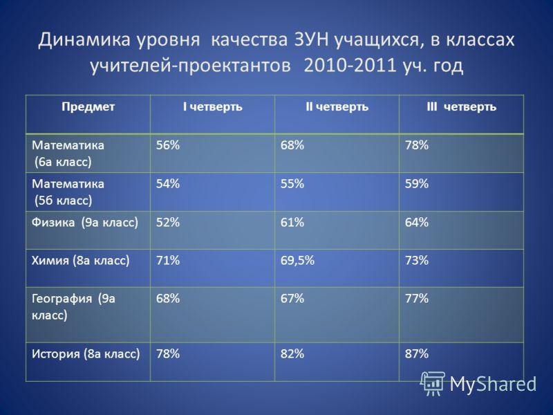 Динамика уровня качества ЗУН учащихся, в классах учителей-проектантов 2010-2011 уч. год ПредметI четвертьII четвертьIII четверть Математика (6а класс) 56%68%78%78% Математика (5б класс) 54%55%59% Физика (9а класс)52%61%64% Химия (8а класс)71%69,5%73%