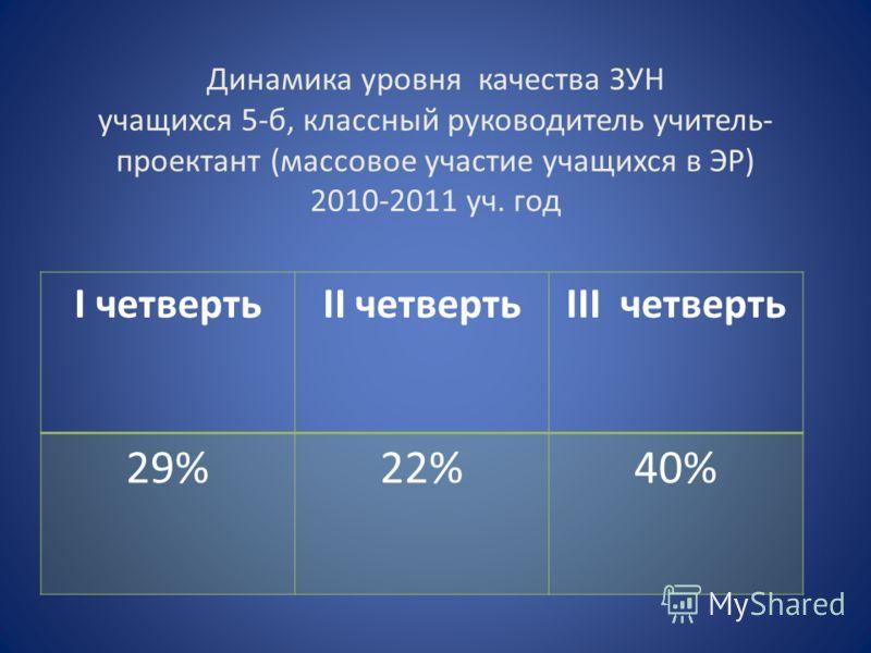 Динамика уровня качества ЗУН учащихся 5-б, классный руководитель учитель- проектант (массовое участие учащихся в ЭР) 2010-2011 уч. год I четвертьII четвертьIII четверть 29%22%40%