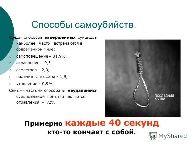 Способы самоубийств. Среди способов завершенных суицидов наиболее часто встречаются в современном мире: самоповешение – 81,9%, отравление – 9,5, самострел – 2,9, падение с высоты – 1,9, утопление – 0,9%. Самыми частыми способами неудавшейся суицидаль