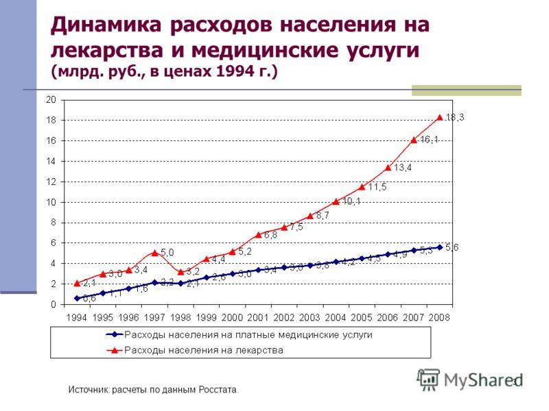 3 Динамика расходов населения на лекарства и медицинские услуги (млрд. руб., в ценах 1994 г.) Источник: расчеты по данным Росстата.