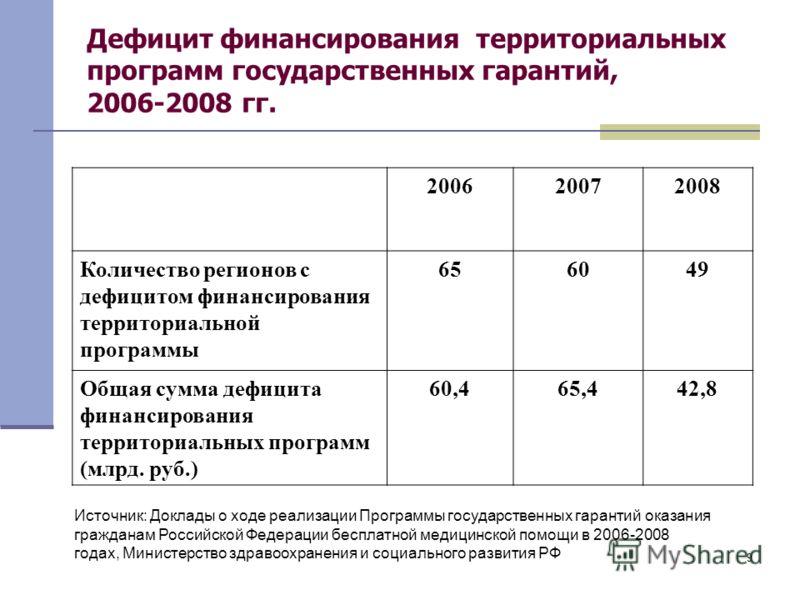 9 Дефицит финансирования территориальных программ государственных гарантий, 2006-2008 гг. 200620072008 Количество регионов с дефицитом финансирования территориальной программы 656049 Общая сумма дефицита финансирования территориальных программ (млрд.