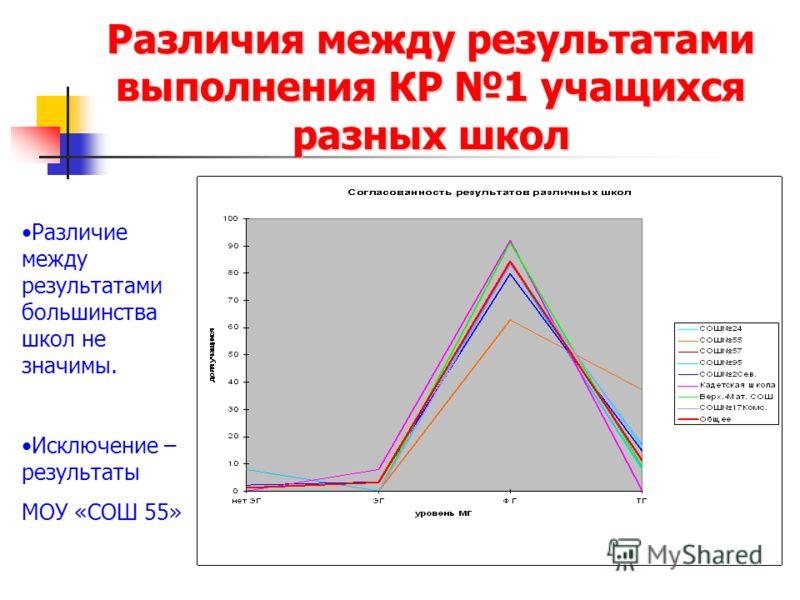 Различия между результатами выполнения КР 1 учащихся разных школ Различие между результатами большинства школ не значимы. Исключение – результаты МОУ «СОШ 55»