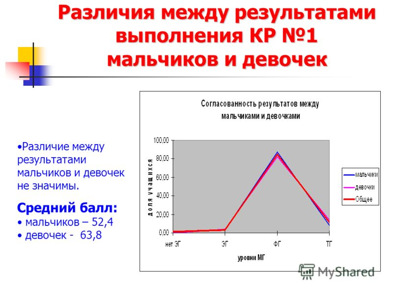 Различия между результатами выполнения КР 1 мальчиков и девочек Различие между результатами мальчиков и девочек не значимы. Средний балл: мальчиков – 52,4 девочек - 63,8