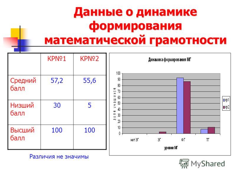 Данные о динамике формирования математической грамотности КР1КР2 Средний балл 57,255,6 Низший балл 305 Высший балл 100 Различия не значимы