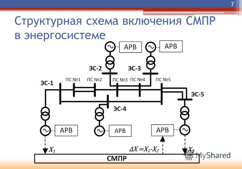 Структурная схема включения СМПР в энергосистеме 7