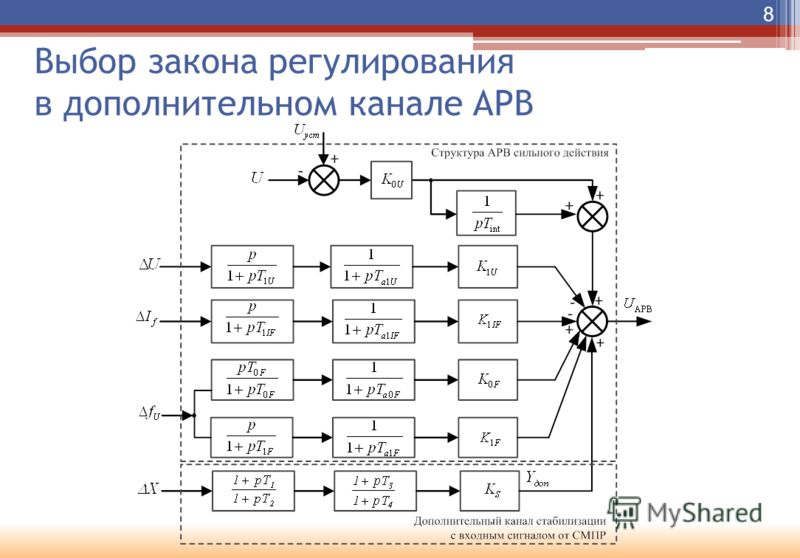 Выбор закона регулирования в дополнительном канале АРВ 8