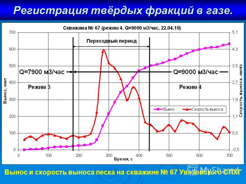Регистрация твёрдых фракций в газе. Вынос и скорость выноса песка на скважине 67 Увязовского СПХГ