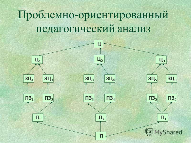 Проблемно-ориентированный педагогический анализ Ц1Ц1 ЗЦ 1 ПЗ 1 П1П1 П ЗЦ 2 ПЗ 2 Ц2Ц2 Ц3Ц3 ЗЦ 3 ЗЦ 4 ПЗ 3 ПЗ 4 П2П2 ЗЦ 5 ЗЦ 6 ПЗ 5 ПЗ 6 П3П3 Ц