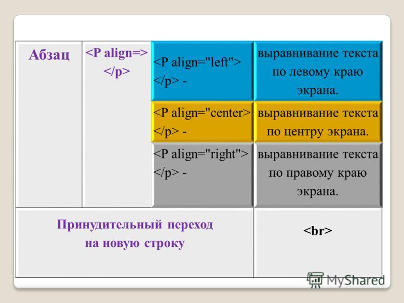Абзац - выравнивание текста по левому краю экрана. - выравнивание текста по центру экрана. - выравнивание текста по правому краю экрана. Принудительный переход на новую строку