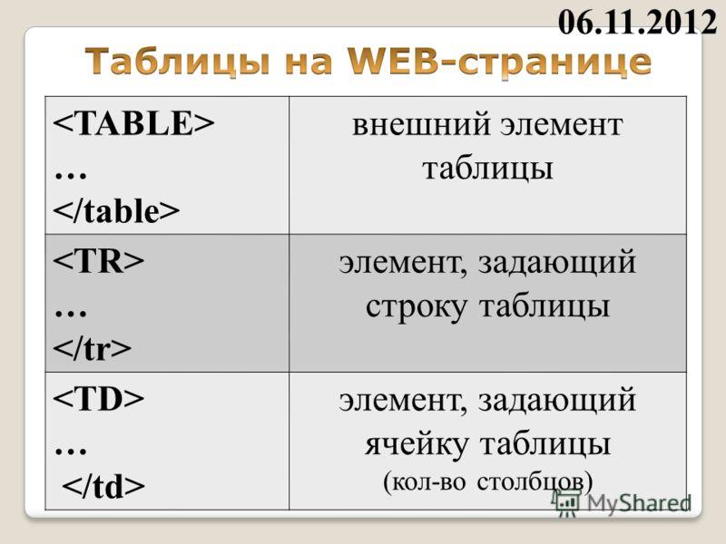 … внешний элемент таблицы … элемент, задающий строку таблицы … элемент, задающий ячейку таблицы (кол-во столбцов) 06.11.2012