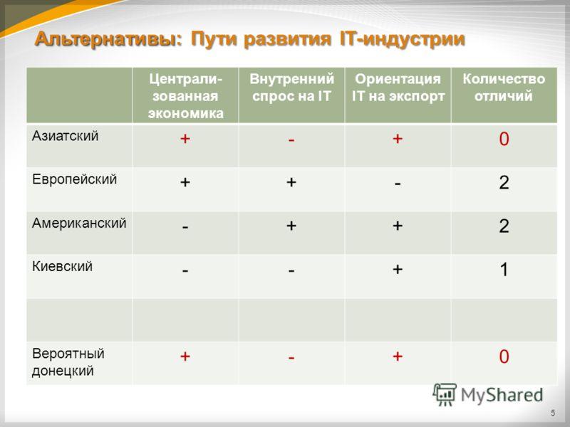 Альтернативы Альтернативы: Пути развития IT-индустрии 5 Централи- зованная экономика Внутренний спрос на IT Ориентация IT на экспорт Количество отличий Азиатский +-+0 Европейский ++-2 Американский -++2 Киевский --+1 Вероятный донецкий +-+0