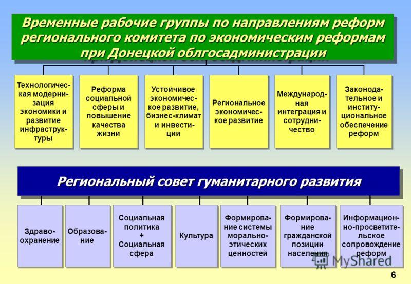 6 Устойчивое экономичес- кое развитие, бизнес-климат и инвести- ции Устойчивое экономичес- кое развитие, бизнес-климат и инвести- ции Законода- тельное и институ- циональное обеспечение реформ Международ- ная интеграция и сотрудни- чество Регионально