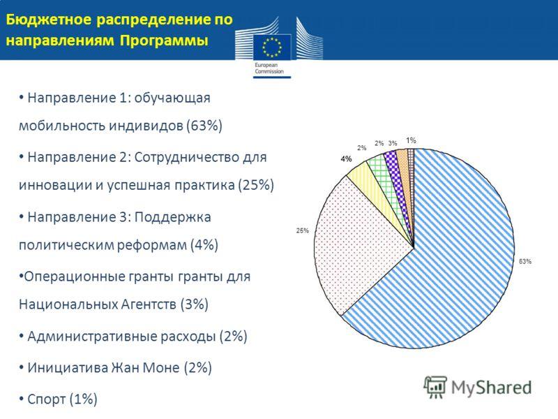 Направление 1: обучающая мобильность индивидов (63%) Направление 2: Сотрудничество для инновации и успешная практика (25%) Направление 3: Поддержка политическим реформам (4%) Операционные гранты гранты для Национальных Агентств (3%) Административные