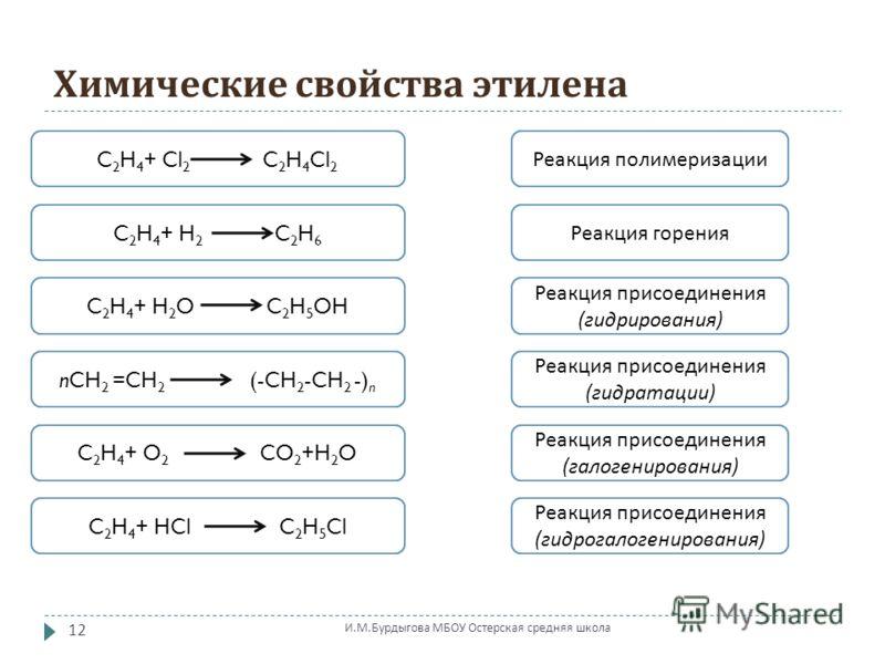 Химические свойства этилена C 2 H 4 + Cl 2 C 2 H 4 Cl 2 C 2 H 4 + H 2 C 2 H 6 C 2 H 4 + H 2 O C 2 H 5 OH nCH 2 =CH 2 (-CH 2 -CH 2 -) n C 2 H 4 + O 2 CO 2 +H 2 OC 2 H 4 + HCl C 2 H 5 Cl Реакция полимеризации Реакция горения Реакция присоединения ( гид