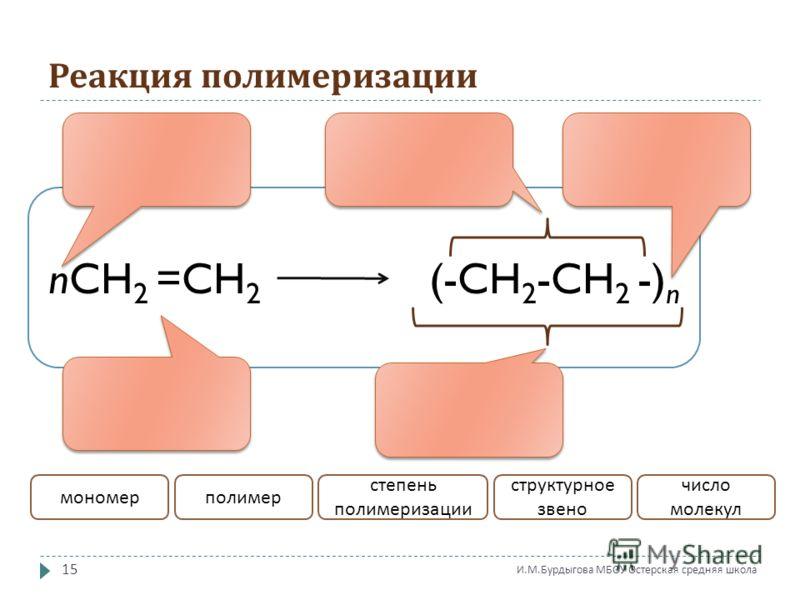 Реакция полимеризации nCH 2 =CH 2 (-CH 2 -CH 2 -) n мономерполимер степень полимеризации структурное звено число молекул 15 И. М. Бурдыгова МБОУ Остерская средняя школа