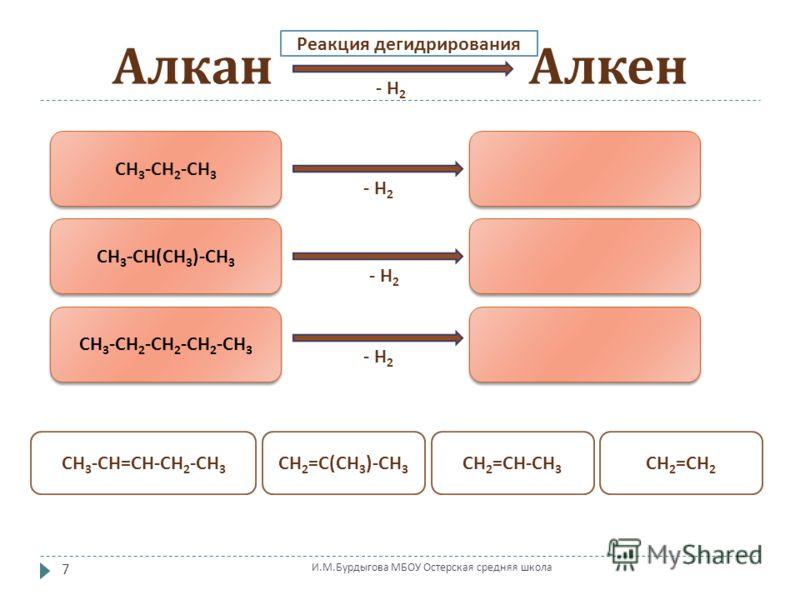 Алкан Алкен СН 3 - СН 2 - СН 3 СН 3 - СН ( СН 3 )- СН 3 СН 3 - СН 2 - СН 2 - СН 2 - СН 3 Реакция дегидрирования - Н 2 СН 2 = СН - СН 3 СН 2 = С ( СН 3 )- СН 3 СН 3 - СН = СН - СН 2 - СН 3 СН 2 = СН 2 7 И. М. Бурдыгова МБОУ Остерская средняя школа