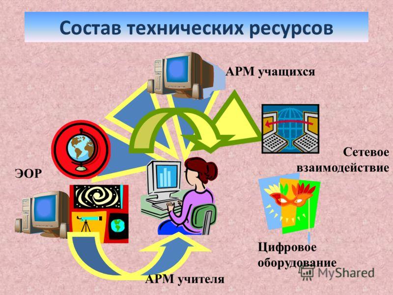 Состав технических ресурсов АРМ учащихся Цифровое оборудование ЭОР Сетевое взаимодействие АРМ учителя