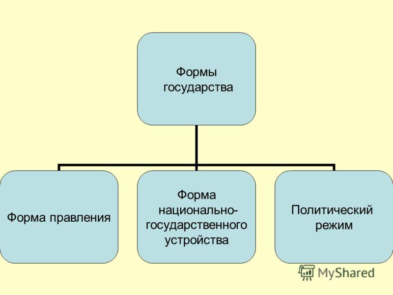 Формы государства Форма правления Форма национально- государственного устройства Политический режим