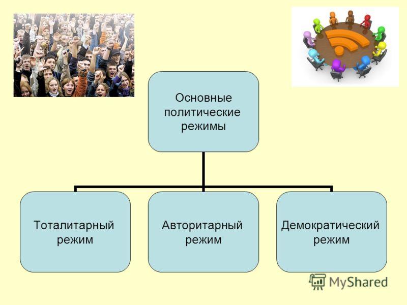 Основные политические режимы Тоталитарный режим Авторитарный режим Демократический режим