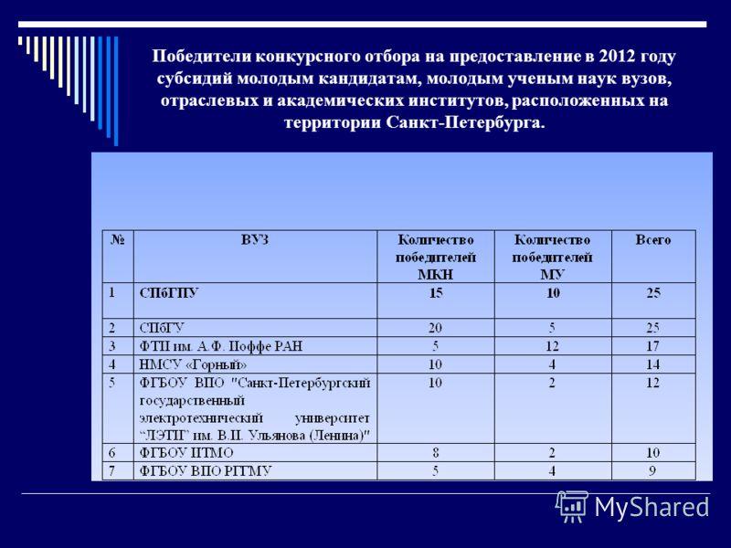 Победители конкурсного отбора на предоставление в 2012 году субсидий молодым кандидатам, молодым ученым наук вузов, отраслевых и академических институтов, расположенных на территории Санкт-Петербурга.