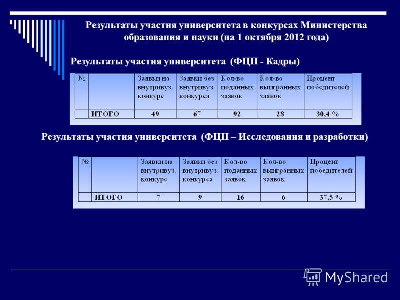 Результаты участия университета в конкурсах Министерства образования и науки (на 1 октября 2012 года) Результаты участия университета (ФЦП - Кадры) Результаты участия университета (ФЦП – Исследования и разработки)