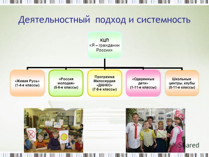 Деятельностный подход и системность КЦП «Я – гражданин России» «Живая Русь» (1-4-е классы) «Россия молодая» (5-6-е классы) Программа Милосердия «ДАНКО» (7-8-е классы) «Одаренные дети» (1-11-е классы) Школьные центры, клубы (5-11-е классы)