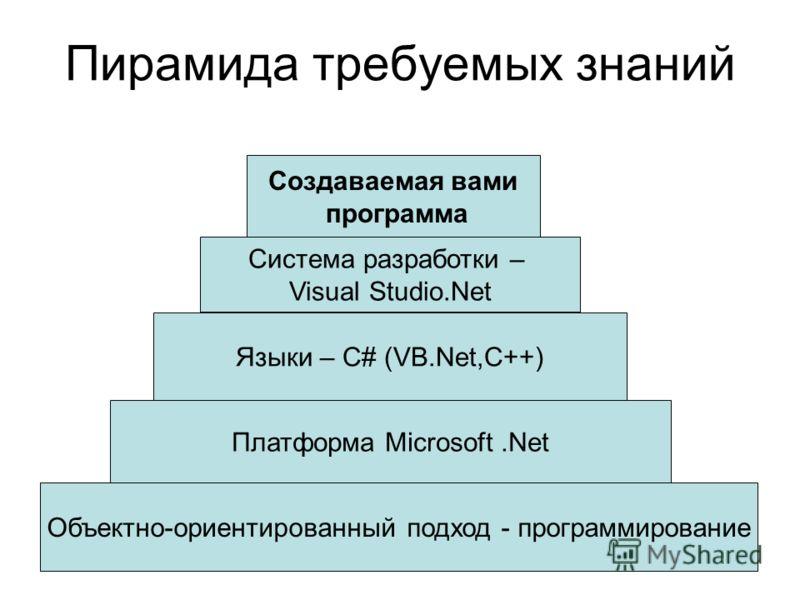 Пирамида требуемых знаний Объектно-ориентированный подход - программирование Платформа Microsoft.Net Языки – С# (VB.Net,С++) Система разработки – Visual Studio.Net Создаваемая вами программа