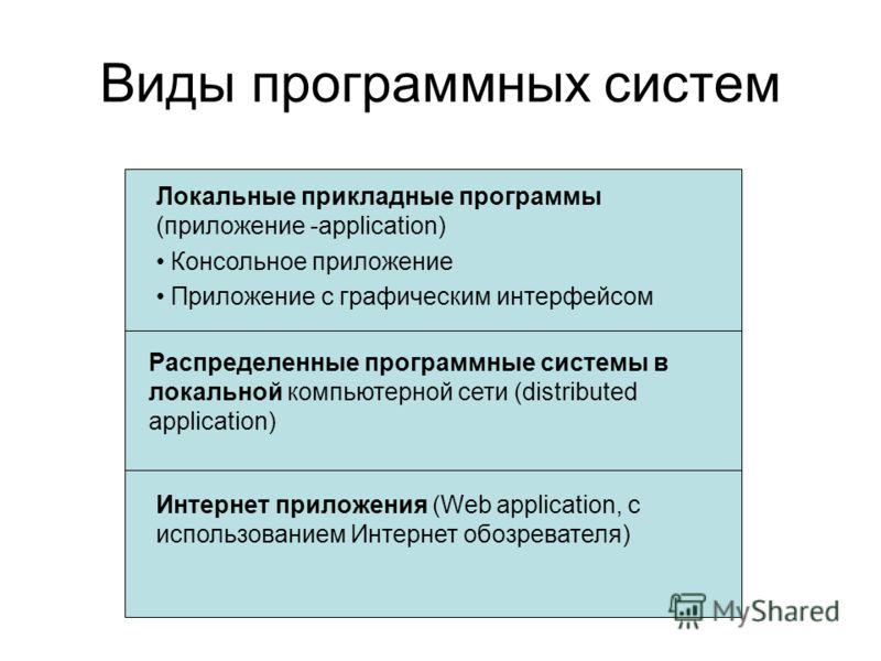 Виды программных систем Локальные прикладные программы (приложение -application) Консольное приложение Приложение с графическим интерфейсом Распределенные программные системы в локальной компьютерной сети (distributed application) Интернет приложения