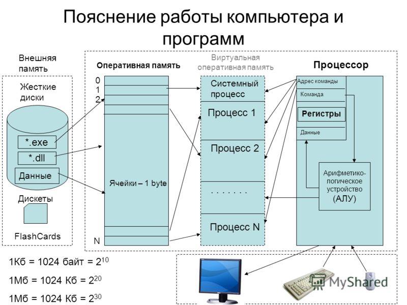 Пояснение работы компьютера и программ Жесткие диски Дискеты *.exe *.dll Внешняя память Оперативная память 0 1 2 Виртуальная оперативная память Системный процесс Процессор Арифметико- логическое устройство (АЛУ) Адрес команды Команда Данные Процесс 1