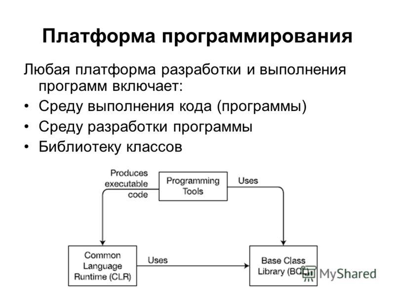 Платформа программирования Любая платформа разработки и выполнения программ включает: Среду выполнения кода (программы) Среду разработки программы Библиотеку классов