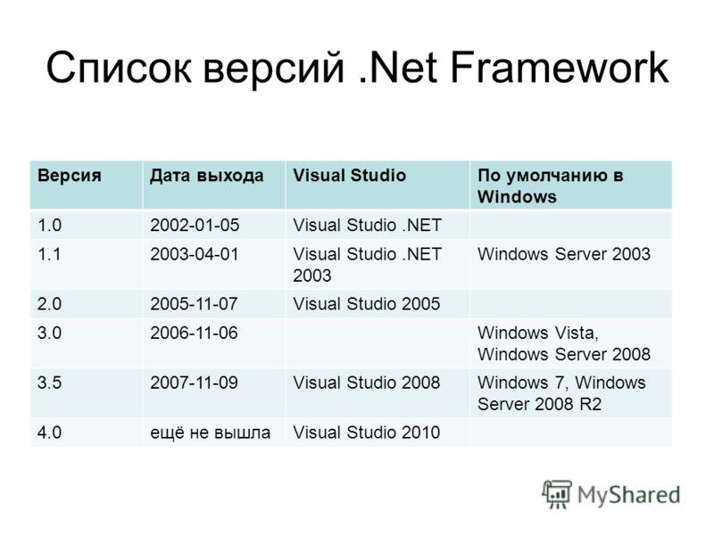 Список версий net framework версиядата