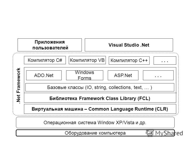 Оборудование компьютера Операционная система Window XP/Vista и др. Виртуальная машина – Common Language Runtime (CLR) Библиотека Framework Class Library (FCL) ADO.Net Windows Forms ASP.Net Базовые классы (IO, string, collections, text, … ) Компилятор