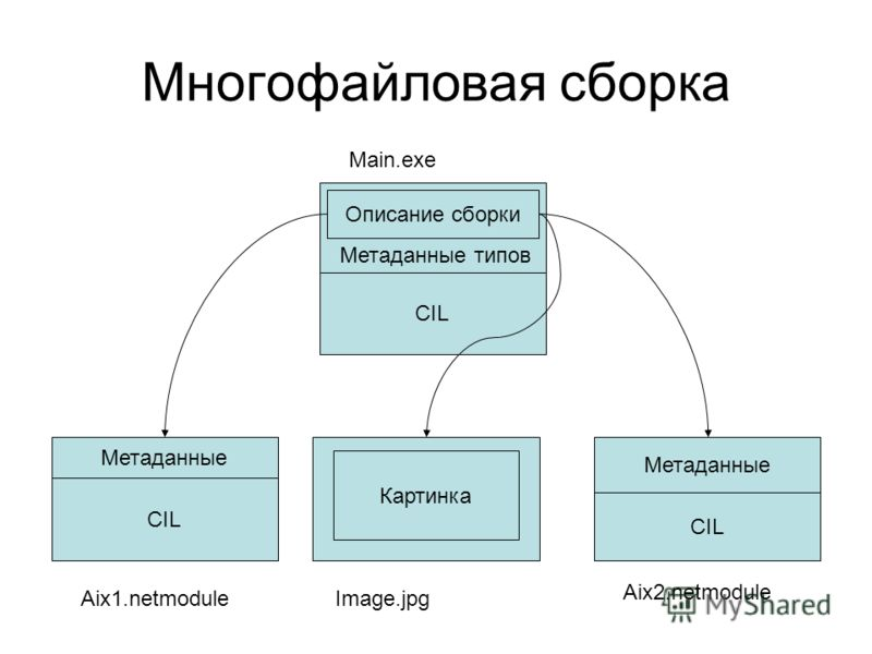 Многофайловая сборка CIL Описание сборки Метаданные типов CIL Метаданные Картинка CIL Метаданные Main.exe Aix1.netmodule Aix2.netmodule Image.jpg