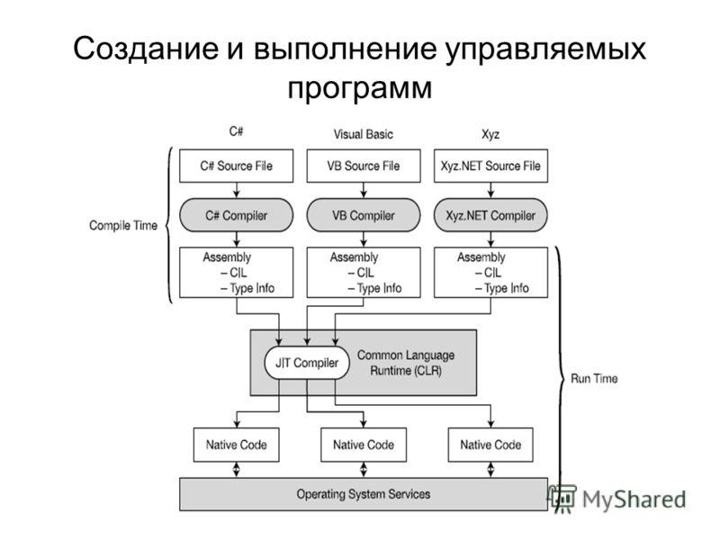 Создание и выполнение управляемых программ
