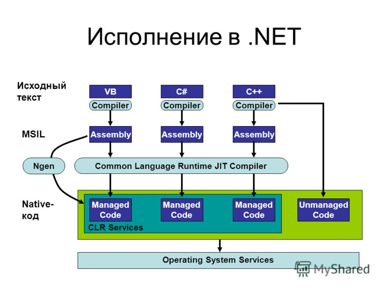 Исполнение в.NET CLR VB Исходный текст Compiler C++C# Assembly Operating System Services MSIL Common Language Runtime JIT Compiler Compiler Native- код Managed Code Managed Code Managed Code Unmanaged Code CLR Services Ngen