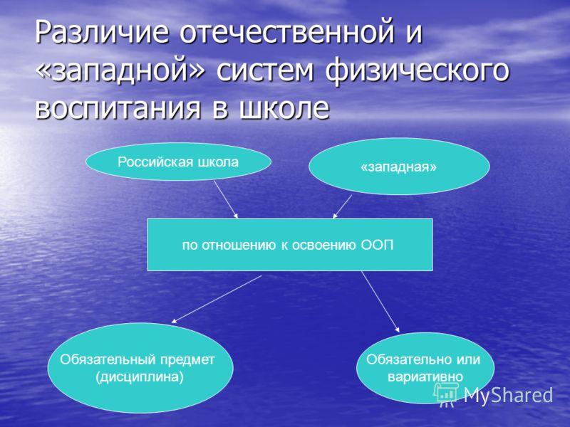 Различие отечественной и «западной» систем физического воспитания в школе Российская школа «западная» по отношению к освоению ООП Обязательный предмет (дисциплина) Обязательно или вариативно