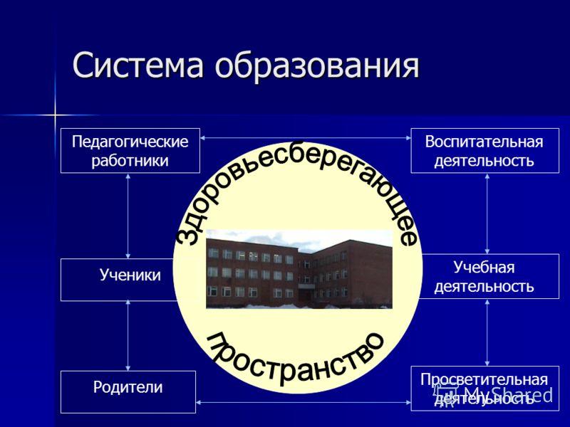 Учебная деятельность Система образования Воспитательная деятельность Просветительная деятельность Педагогические работники Ученики Родители