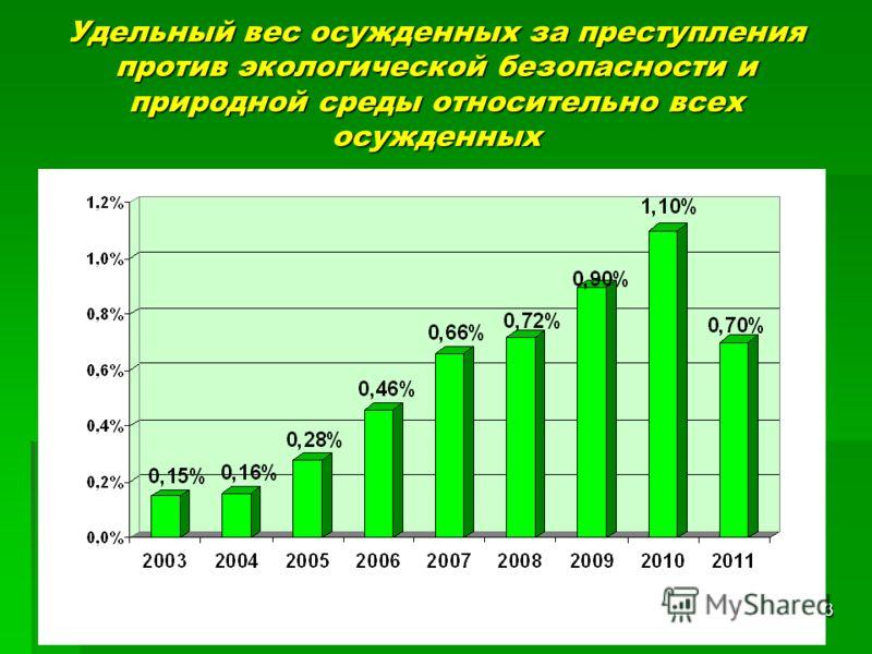 3 Удельный вес осужденных за преступления против экологической безопасности и природной среды относительно всех осужденных