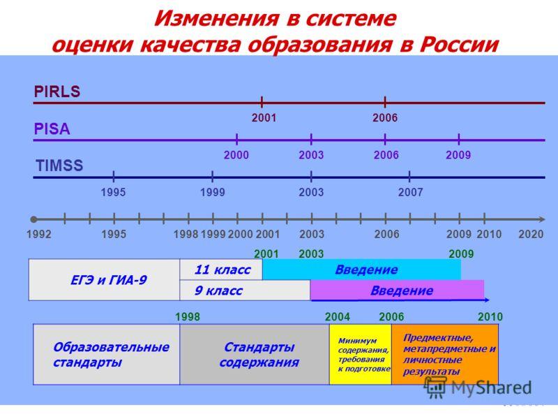 Изменения в системе оценки качества образования в России 1992 1995 1998 1999 2000 2001 2003 2006 2009 2010 2020 ЕГЭ и ГИА-9 11 классВведение 9 классВведение 2001 2003 2009 Образовательные стандарты Стандарты содержания Минимум содержания, требования