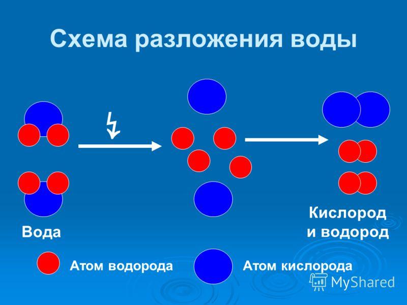 Разложение молекул воды 2 Н 2 О = 2Н 2 + О 2