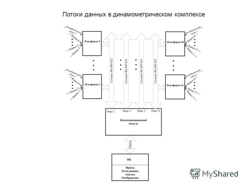Потоки данных в динамометрическом комплексе