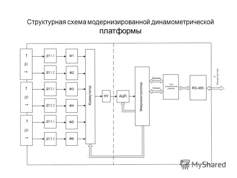 Структурная схема модернизированной динамометрической платформы